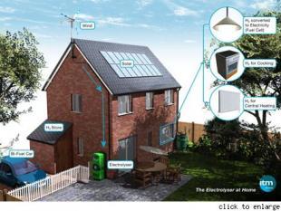 Het huis van de toekomst draait op waterstof