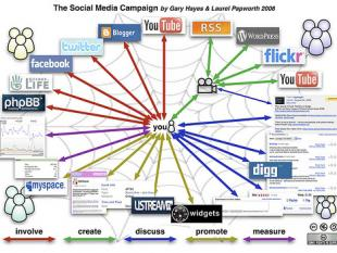 Als bedrijf sociale media inzetten doe je zo