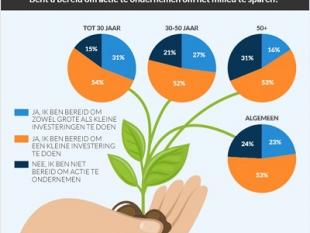 """Tweederde Nederlanders: """"Klimaatdoelstellingen 2050 zijn onhaalbaar"""""""