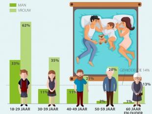 Tweederde jonge moeders gebruikt kinderen om onder seks uit te komen