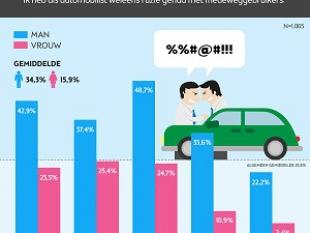 Mannen meest roekeloos in het verkeer