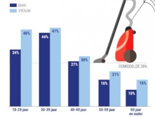 Kwart Nederlanders maakt ruzie over schoonmaken huis