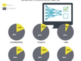 1 op 7 Nederlanders denkt dat algoritme kan beslissen of sollicitant geschikt is voor functie