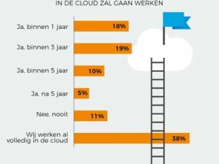 """9 op 10 onderwijsprofessionals: """"Binnen 5 jaar werk ik volledig in de cloud"""""""