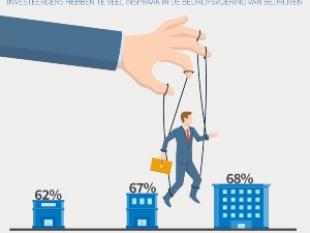 70 procent ondernemers wil niet met particuliere investeerders in zee