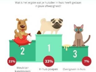 Huisdieren grote bron van ergernis
