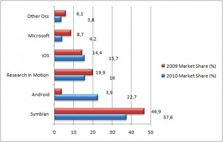 Smartphone Marketshares (%) 2009-2010