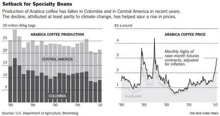Productie en prijzen van koffie (bron: NYTimes.com)