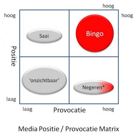De positie/provocatie-matrix