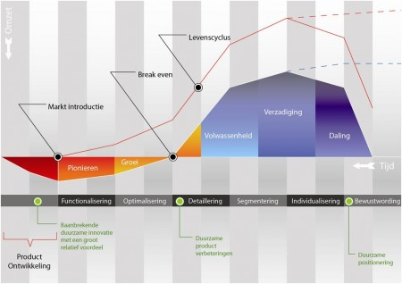De productlevenscyclus en de productfasen.