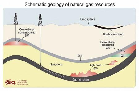 De verschillende manieren van gaswinning uitgebeeld.