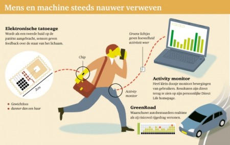 Mens en machine steeds nauwer verweven.