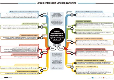 De Argumentenkaart Schaliegas.