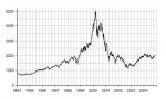 NASDAQ: Het koersverloop rondom de piek op 10 maart 2000