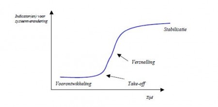 Er zijn over het algemeen vier fasen in een transitie, die zich het beste laten visualiseren middels een S-curve.