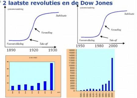 Het Koersverloop van de Dow Jones over de laatste twee industriële revoluties. De laatste jaren is de koersstijging in een enorme versnelling terechtgekomen.