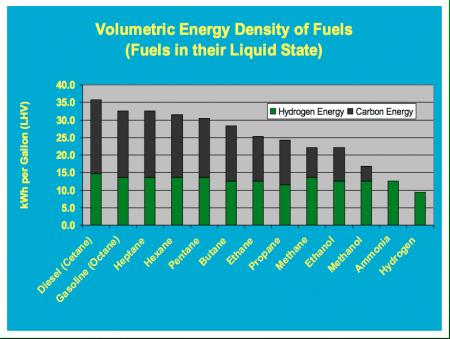 Energie-inhoud diverse brandstoffen (bron: NHTree)
