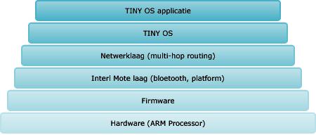 Schema met de verschillende softwarelagen