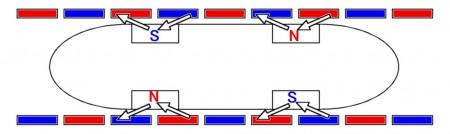 Het principe van een Linear Induction Motor schematisch weergegeven