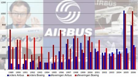 Orders en geleverde vliegtuigen door Airbus en Boeing
