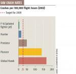 Schematische weergave van het aantal UAV-crashes