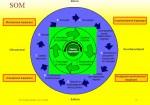 Het SOM-model