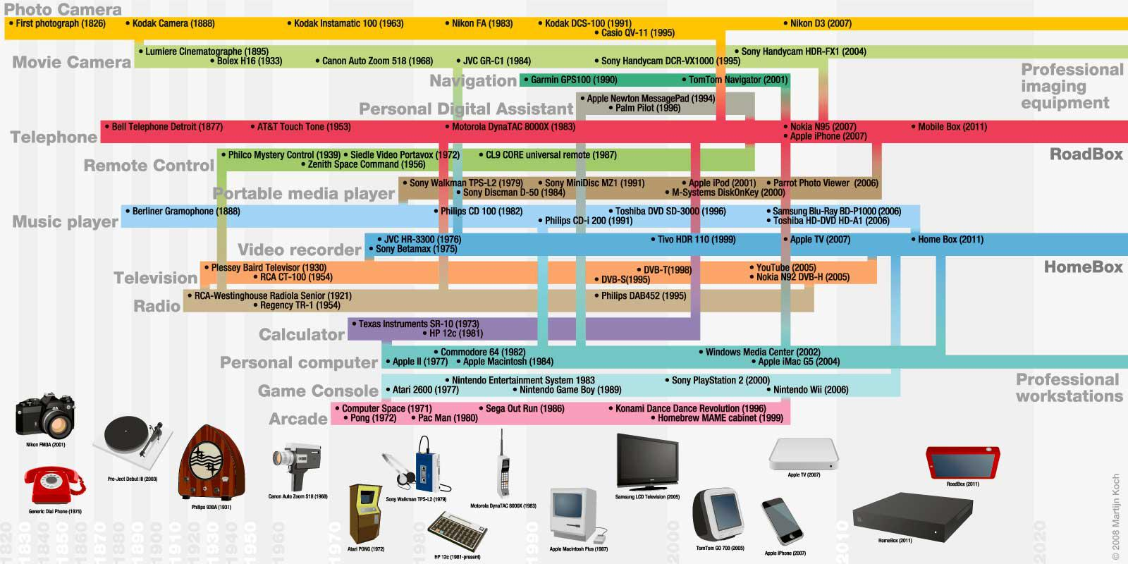 the history and advancements of data storage methods since the early 1800s